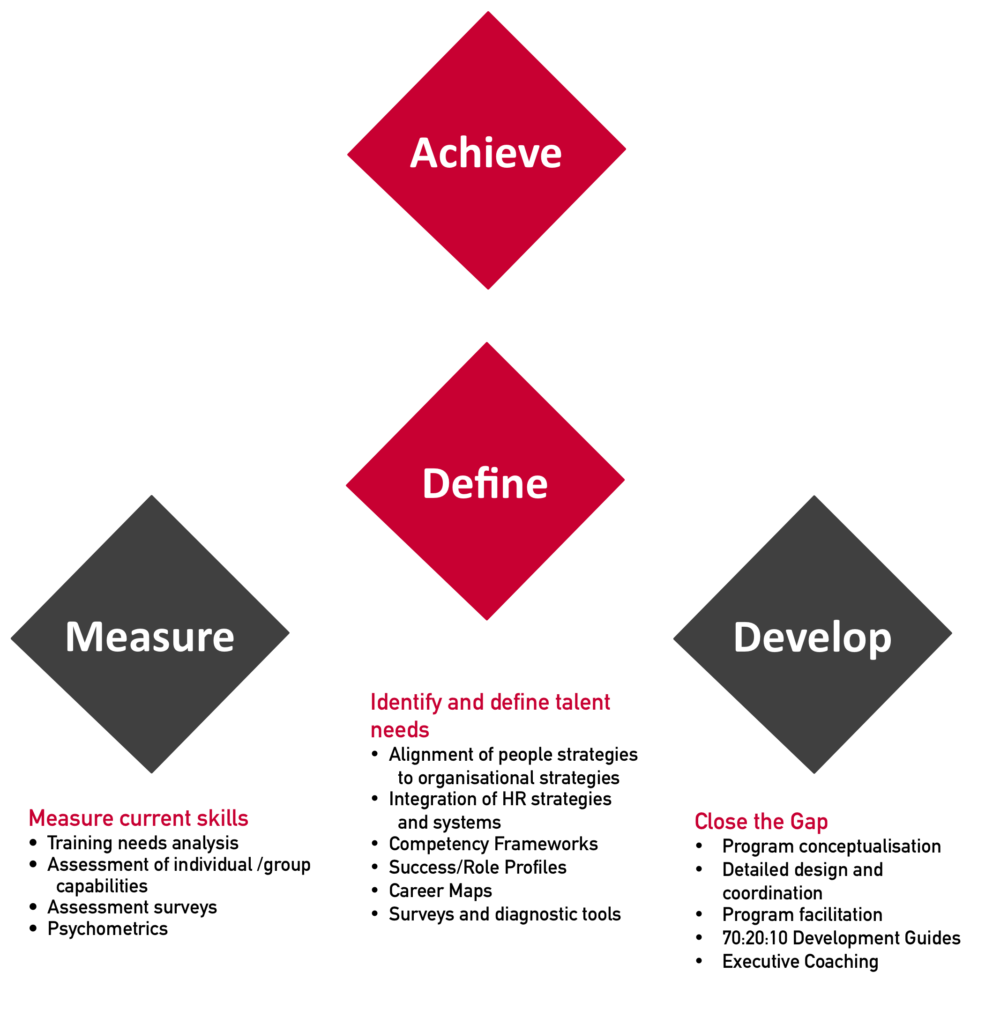 Define, Measure, Develop, Achieve - Detailed V3