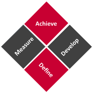 Define, Measure, Develop, Achieve - Summary